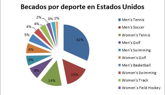 Gráfico de Becas Deportivas AGM Sports - Fall 2012